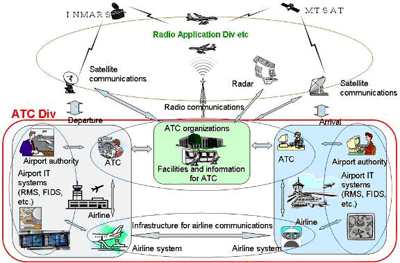 aircraft solution design security assessment and Solution architecture is controlled and tracked use the table below to.